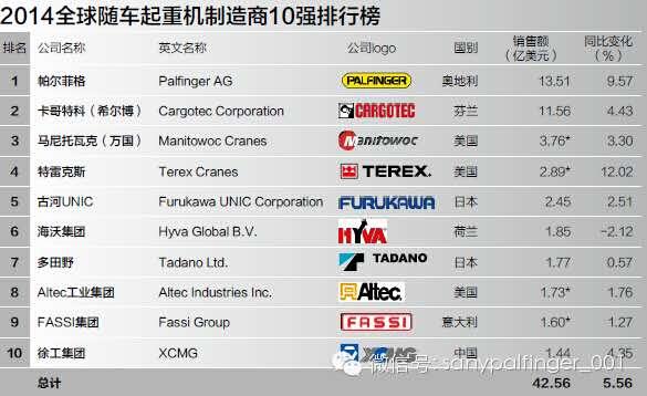 2014年全球起重机制造商10强排行榜